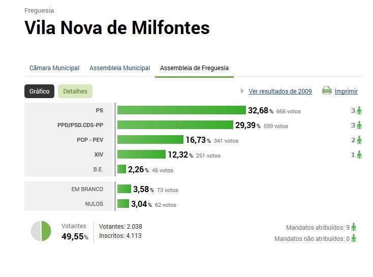 resultados autarquicas vila nova de milfontes