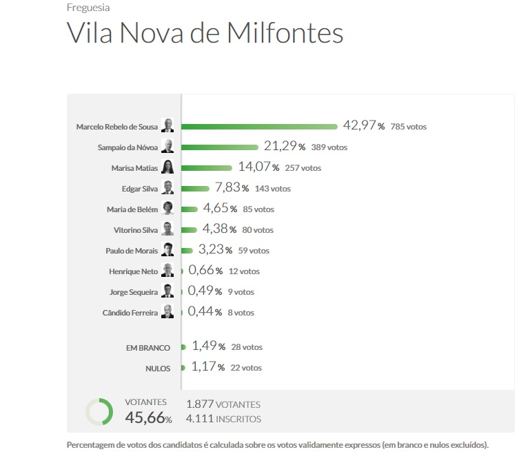 presidenciais 2016 vila nova milfontes